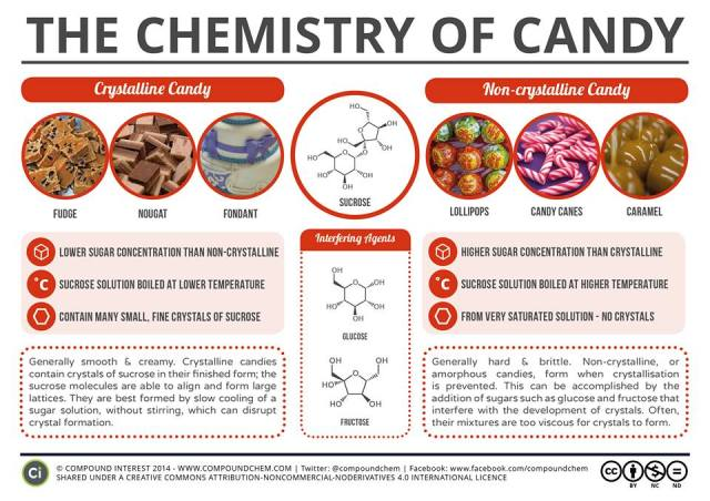 the_chemistry_of_candy